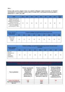 Informacja o osiągniętych poziomach odzysku w 2016 roku