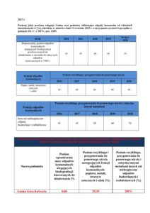 Informacja o osiągniętych poziomach odzysku w 2017 roku