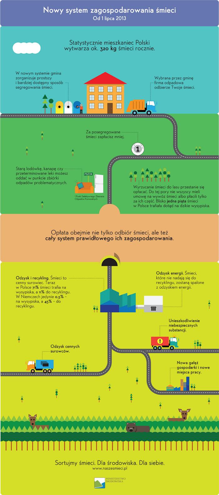 infografika nowy system zagospodarowania śmieci